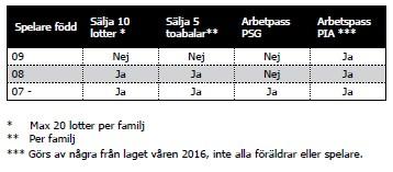 sälj-tabell